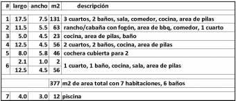 vendo 5 apartamentos, 7 cuartos, 6 baños Río Blanco, Guápiles, Pococí, Limón